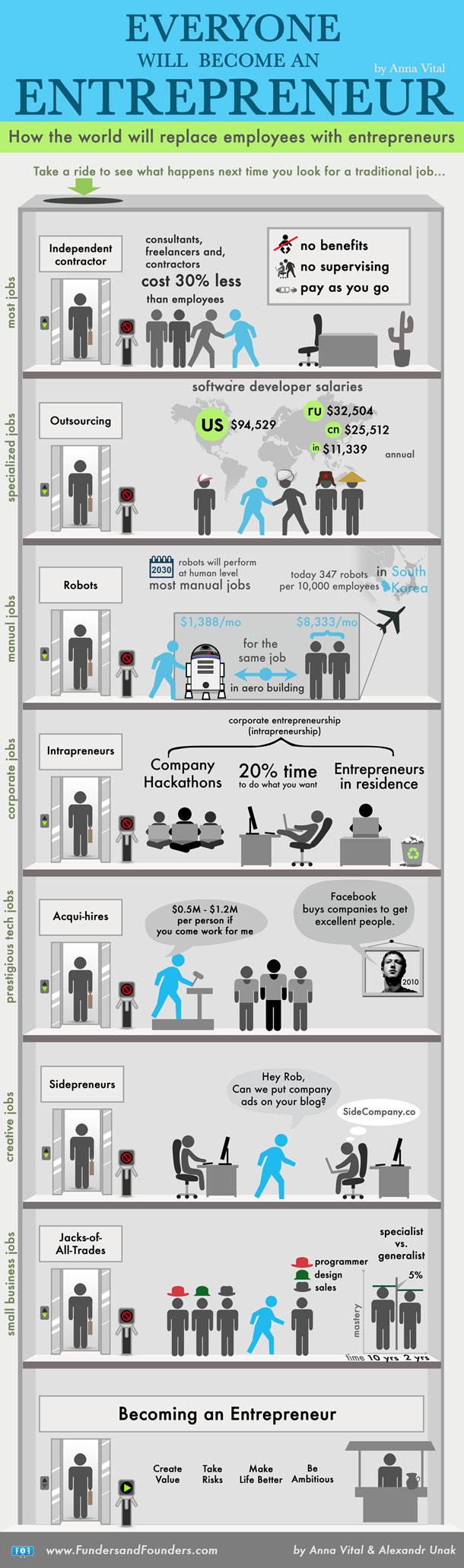 tout-le-monde-va-devenir-entrepreneur-610