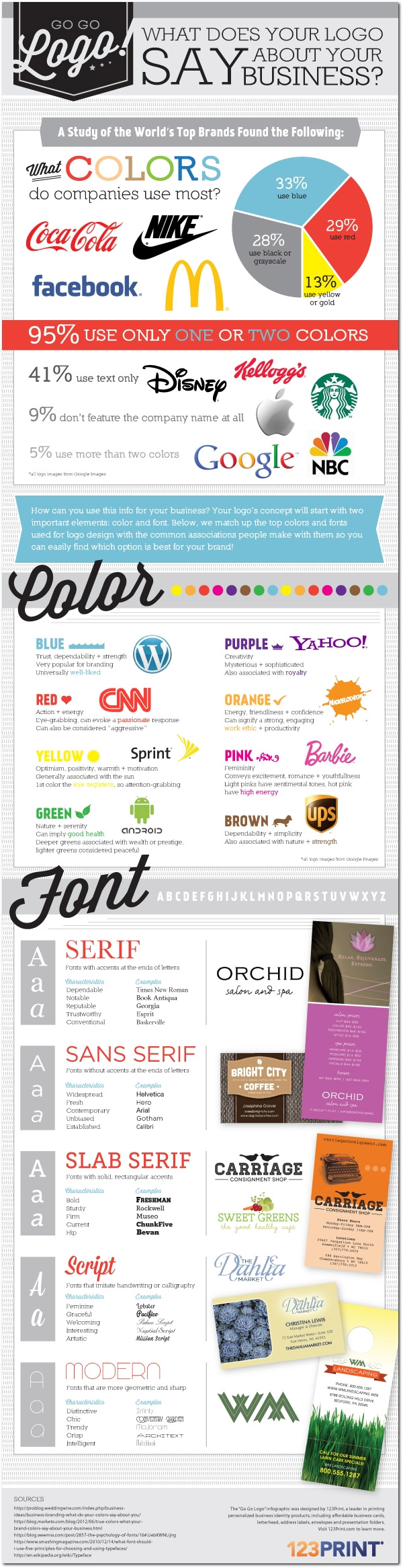 Ce que révèle votre logo