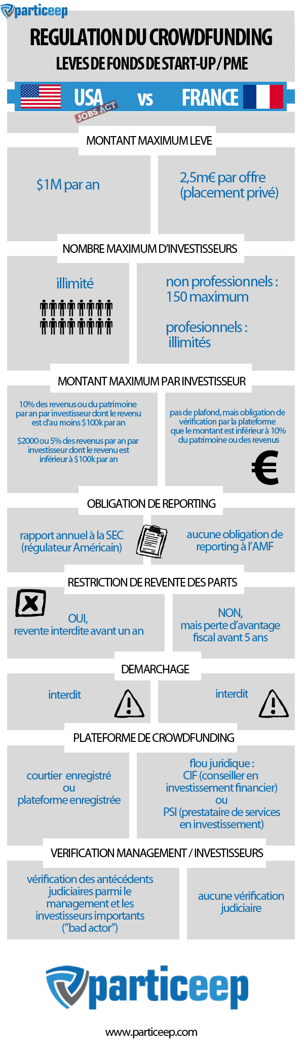 Financement participatif en France (2)