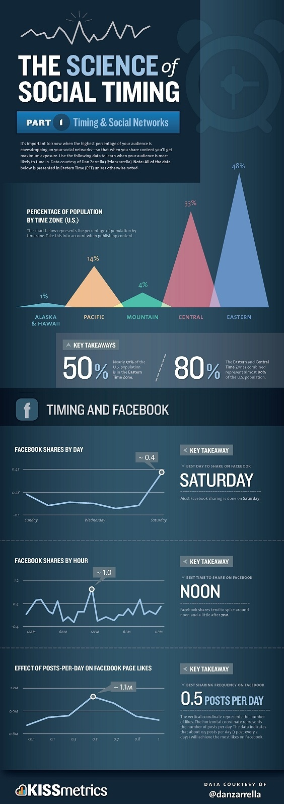 The-Science-Of-Social-Timing-Infographic - Copie