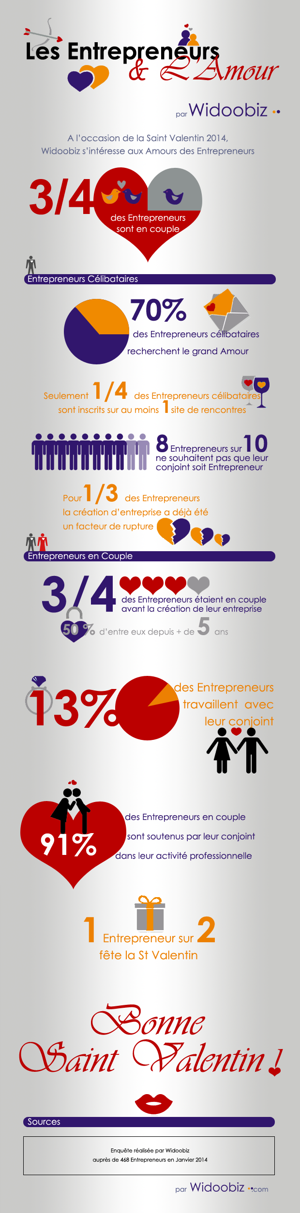 Les entrepreneurs et l'amour