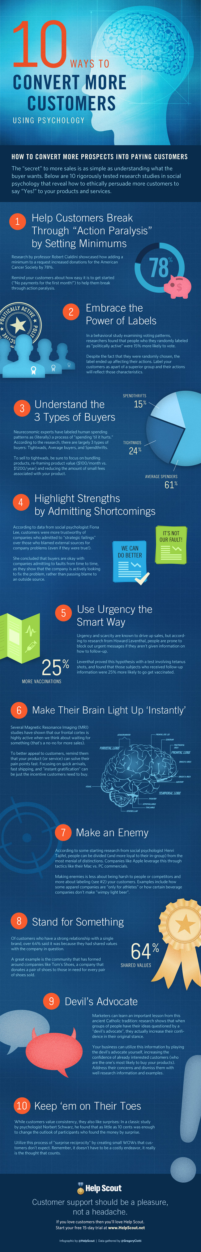 1418158033-10-ways-convert-more-customers-psychology-infographic