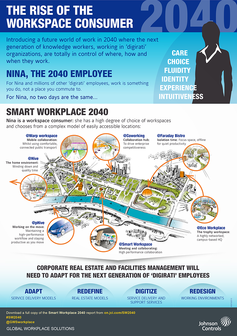 1434396498-office-future-might-look-like-infographic-(1)