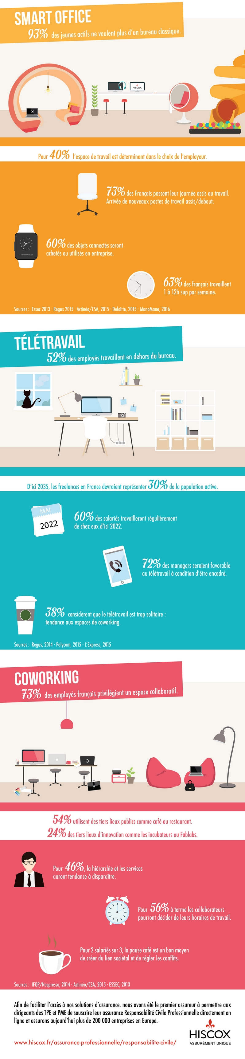Infographie_Hiscox_Bureau-du-futur_content