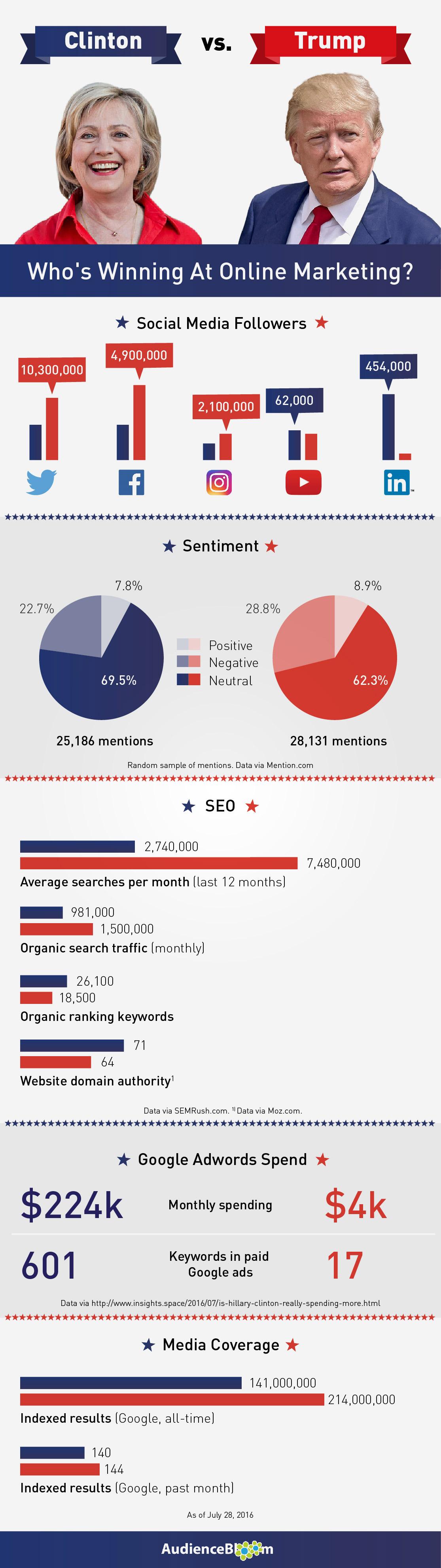 1470420524_clinton-trump-infographic