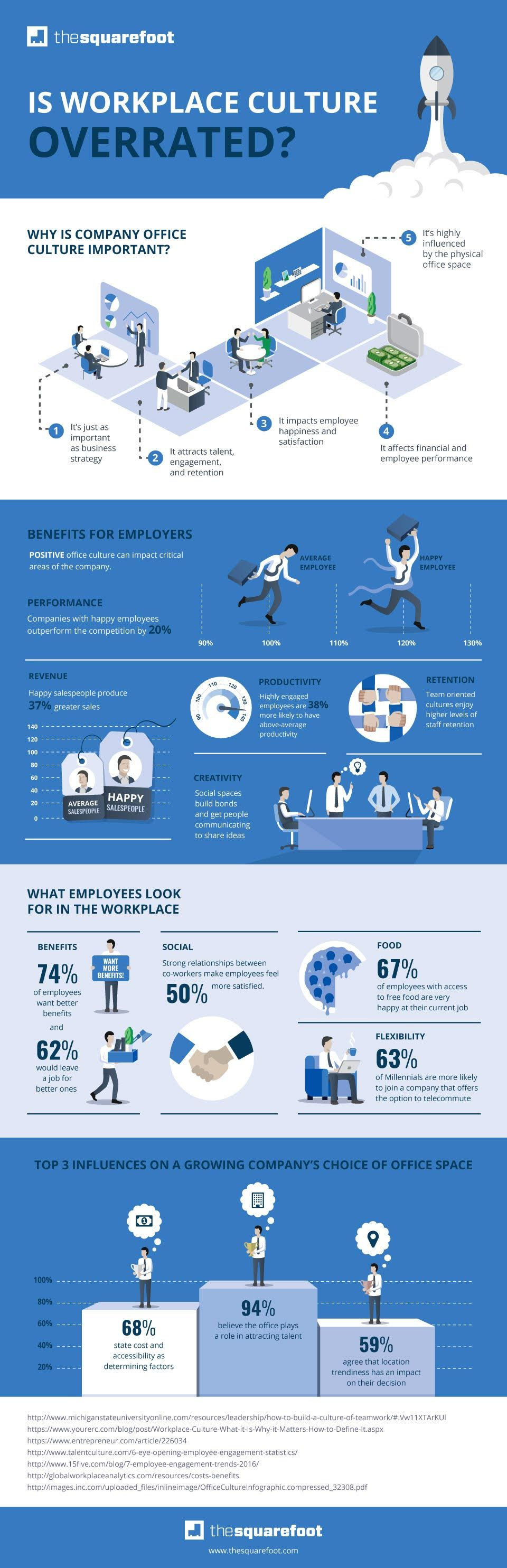 20160520053412-workplace-culture-infographic
